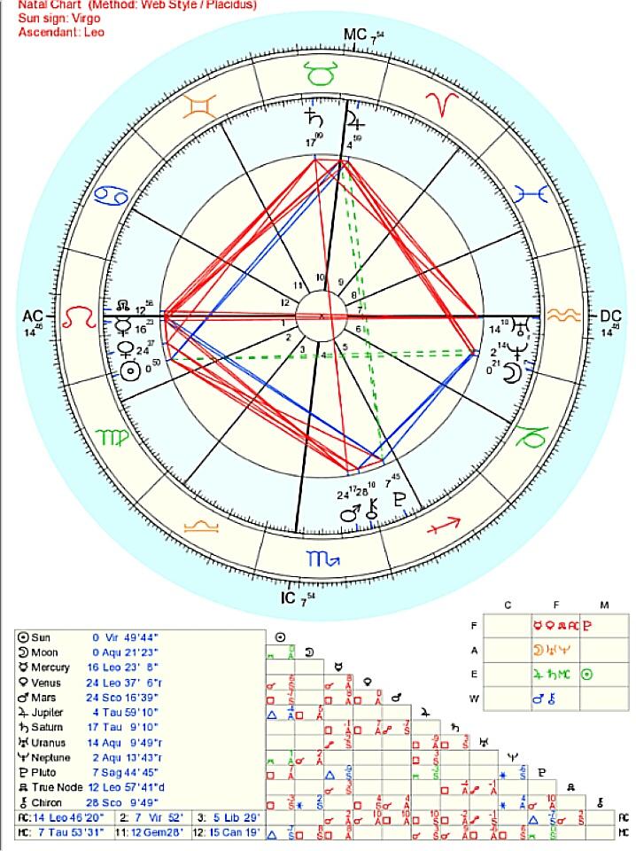g/ - Astrology General